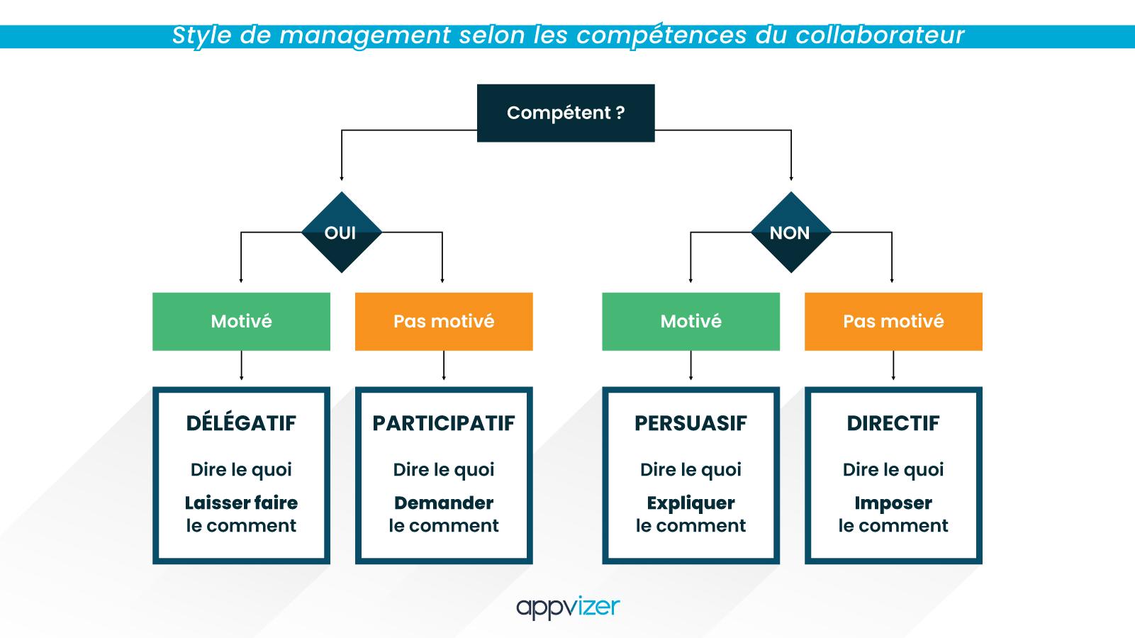 style-management-competences-collaborateur