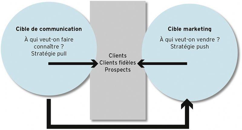 plan de communication : différence cible de communication et cible marketing
