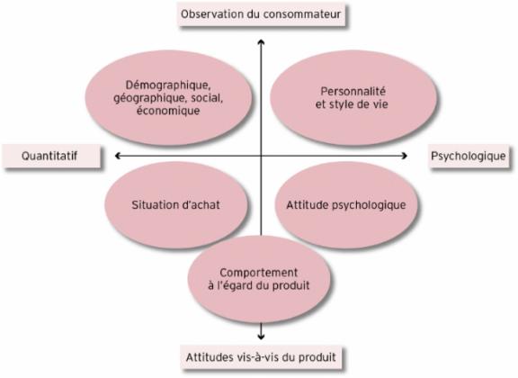 plan de communication : segmentation client