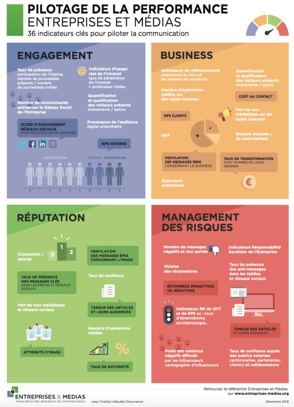 plan de communication KPI
