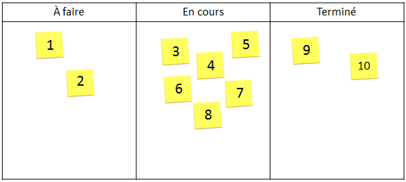 tableau-kanban-simple
