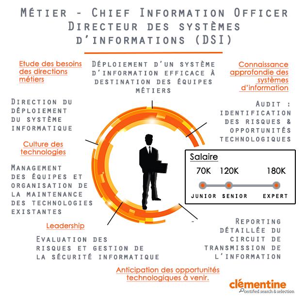 DSI/CIO : fiche métier du directeur des systèmes d'informations