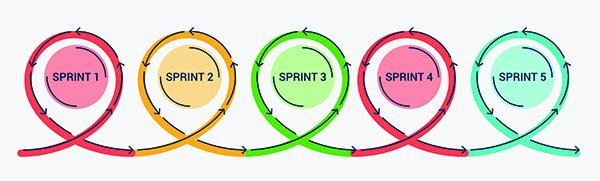 Scrum : les sprints