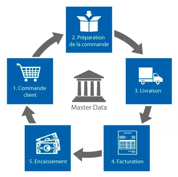 order to cash : étapes du cycle client