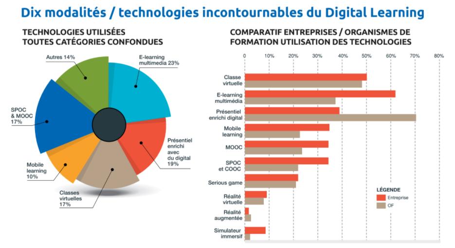 COOC : les tendances en digital learning