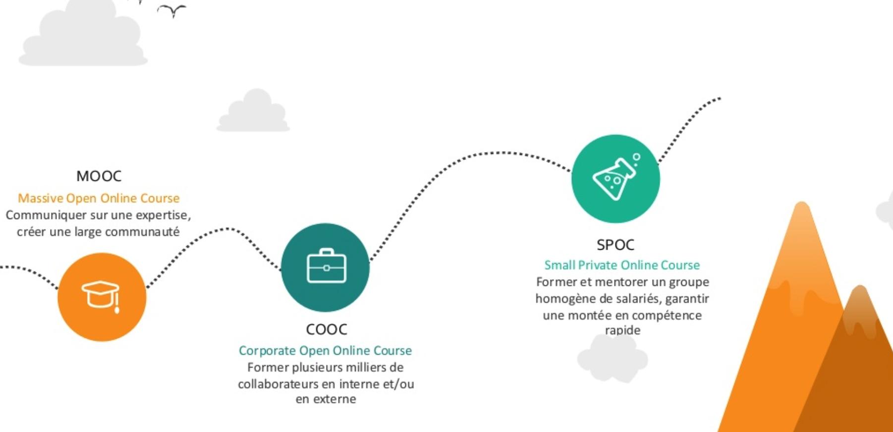 COOC : différences avec MOOC et SPOC