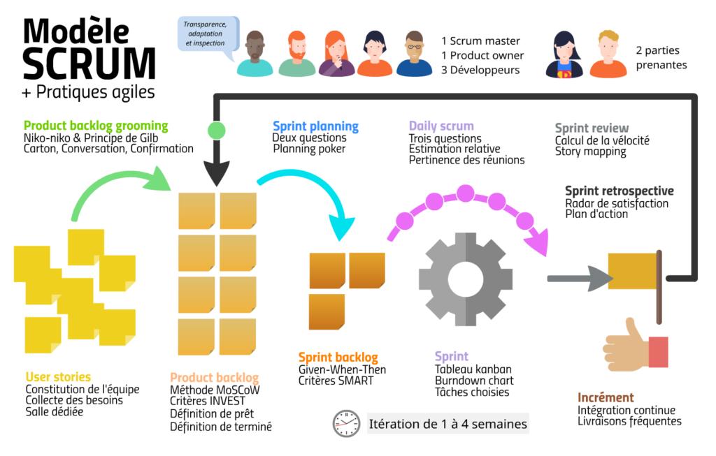 Scrum : modèle et pratiques