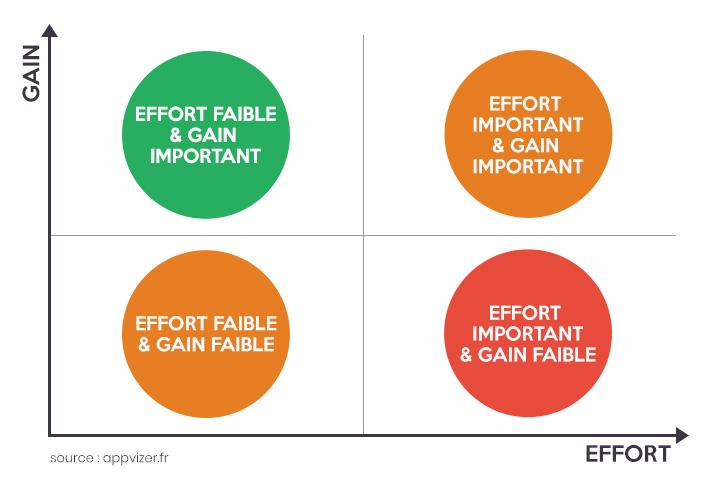 Gestion du temps : matrice gain-effort