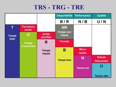 Indicateur de maintenance : TRS