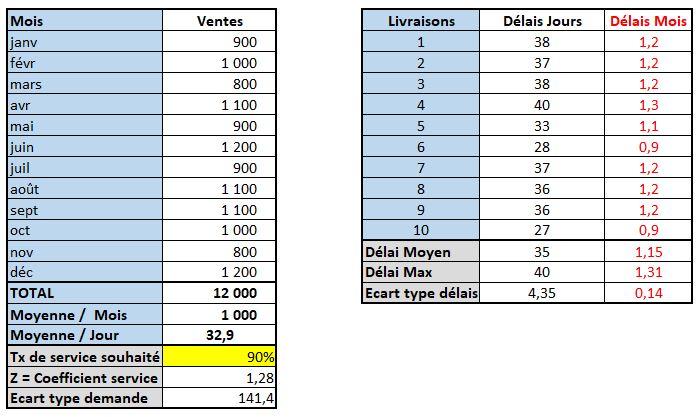 stocks de sécurité : calcul écarts types