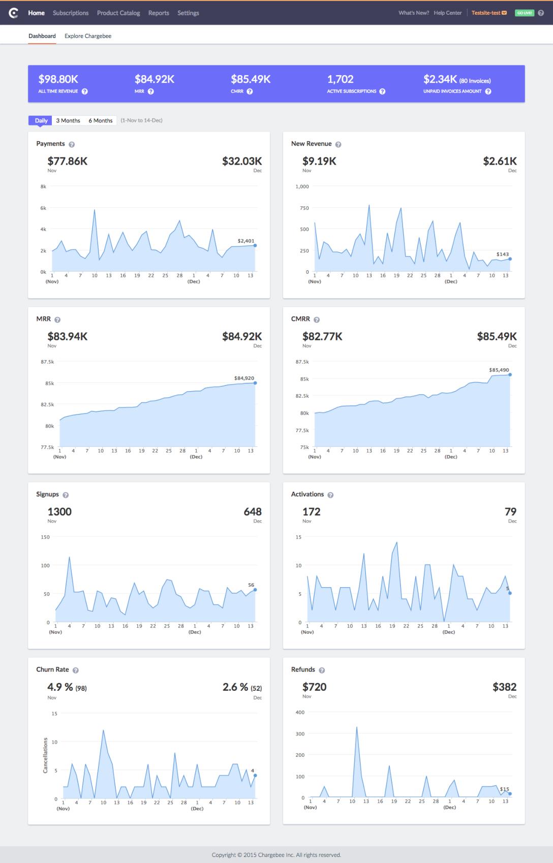 mrr_metrics_dashboard_chargebee