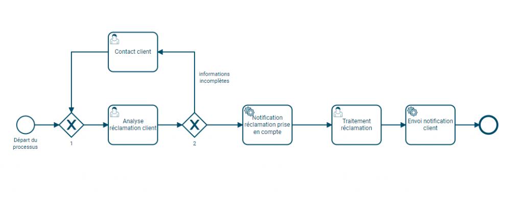 BPMN 2.0 : Exemple de processus exécutable