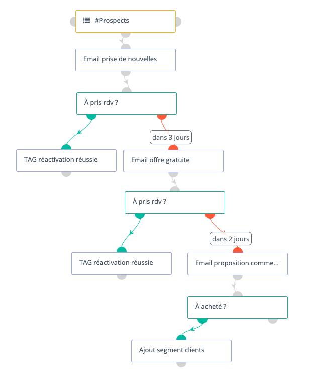 Exemple de workflow de réengagement générique