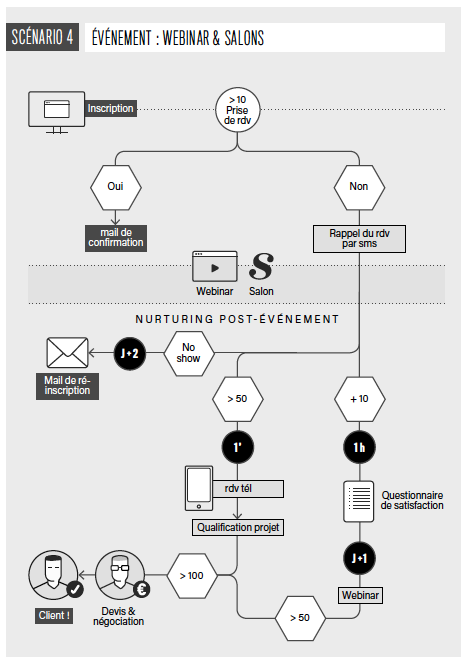 Exemple de scénario automatisé d'organisation et de suivi d'un webinaire