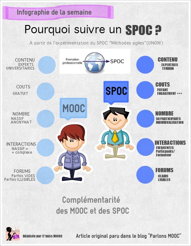 SPOC : avantages SPOC et MOOC