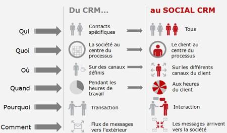 Différences CRM et social CRM