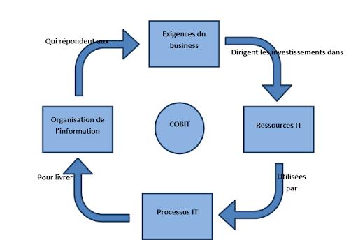 Gouvernance IT : définition