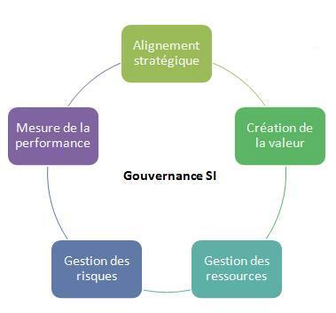 Gouvernance IT : enjeux