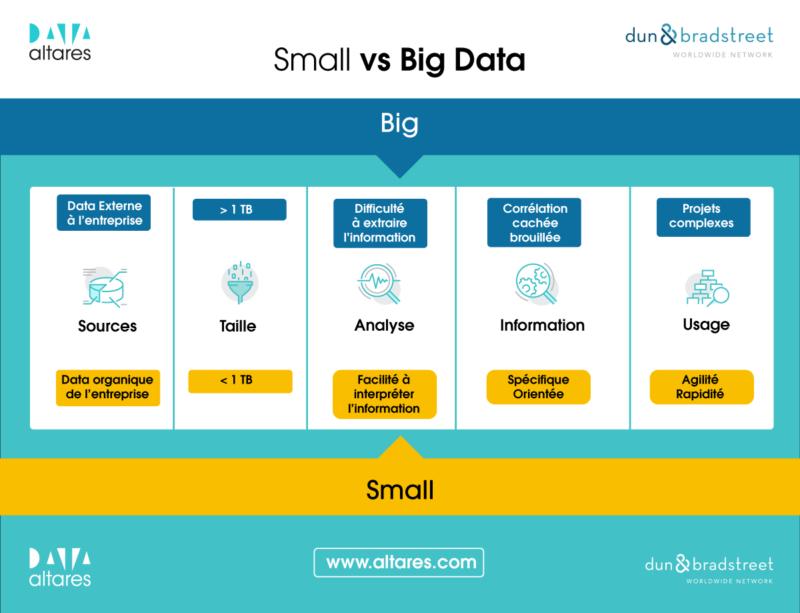 Quelle est la différence entre le Big Data et le Small Data ?