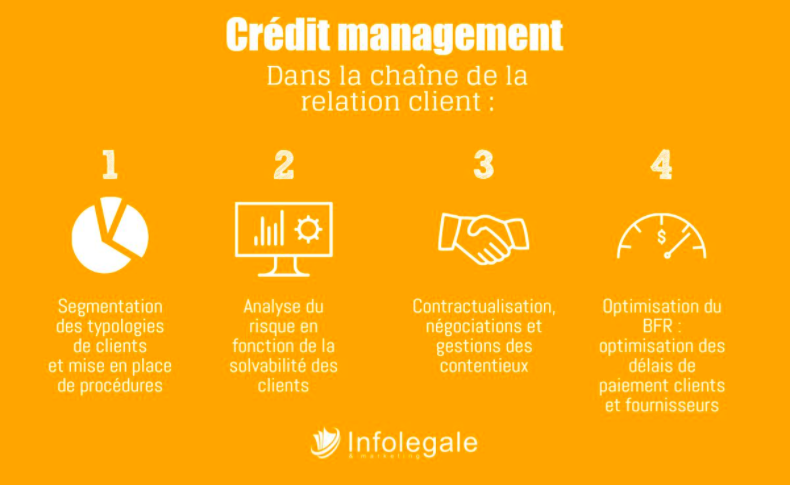 Credit management : process © Infolegale