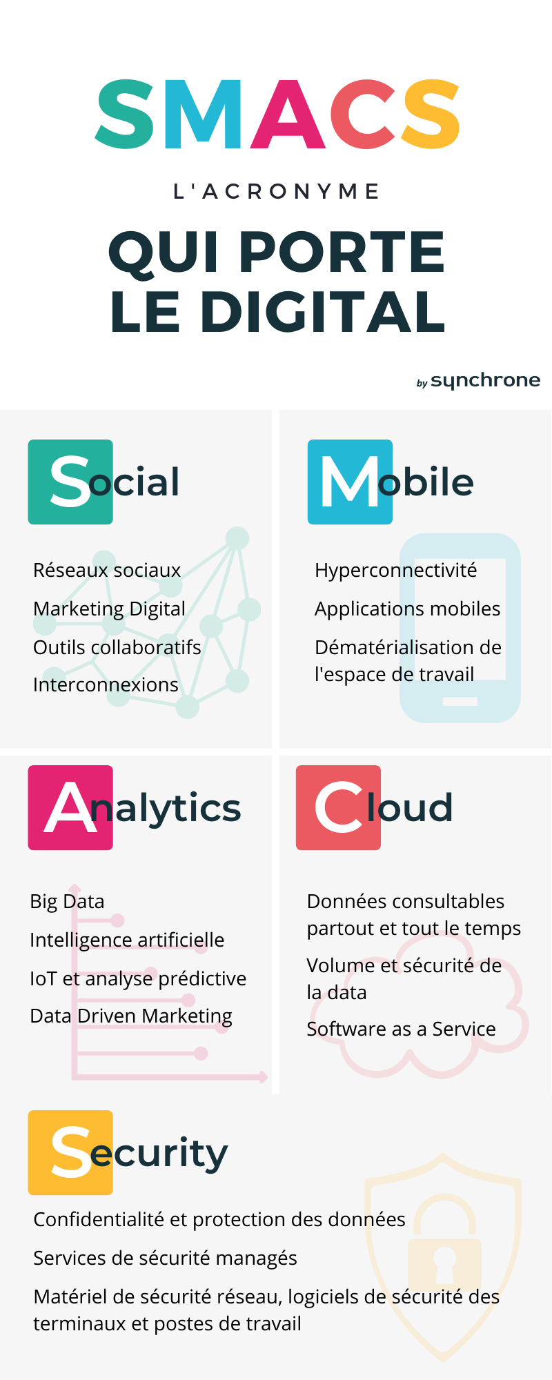 SMACS : acronyme