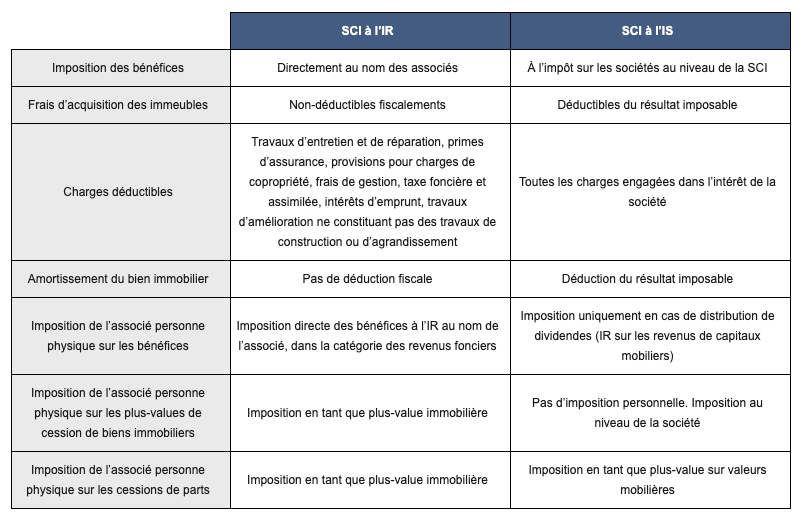 Comptabilité SCI : différence SCI à l'IR et SCI à l'IS