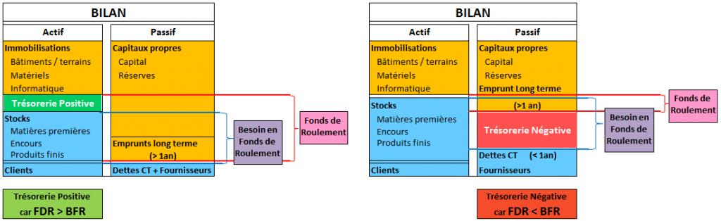 BFR, FR et trésorerie nette