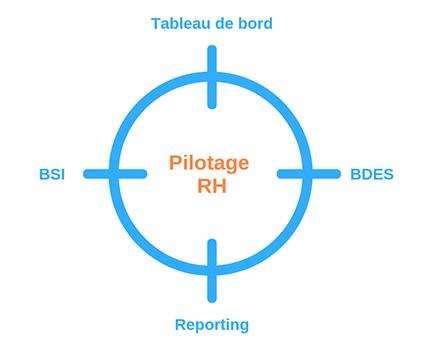 Pilotage RH : schéma