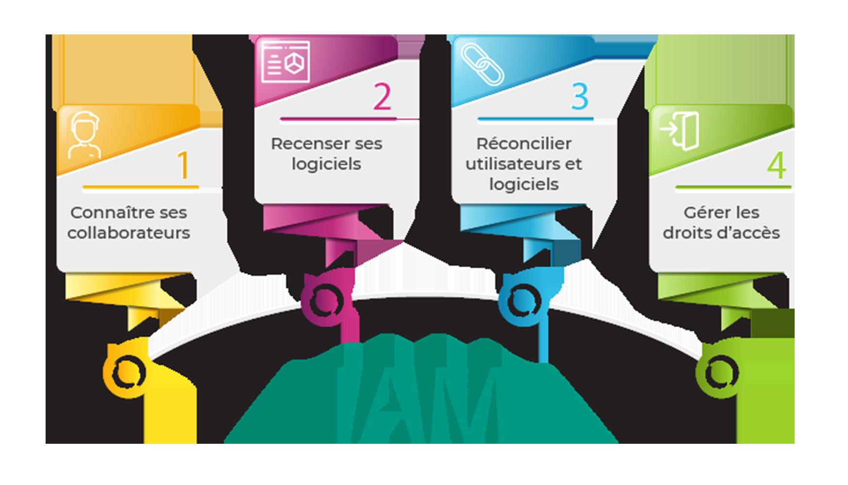 Les 4 étapes de la mise en place d'un IAM