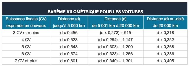 Barème kilométrique