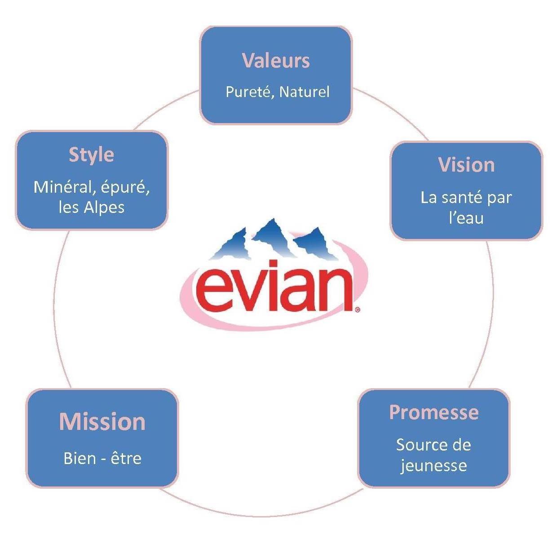 exemple de stratégie de marque © Evian