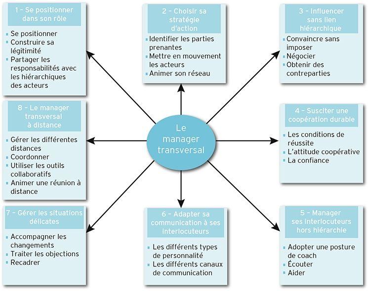roles_du_manager_transversal_e-marketing