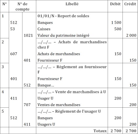 journal comptable exemple