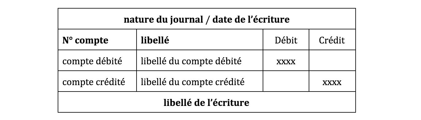 Éléments écriture comptable