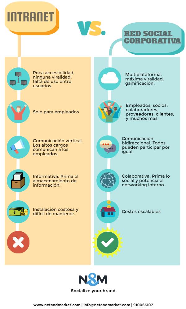 Infografia intranet y red social corporativa