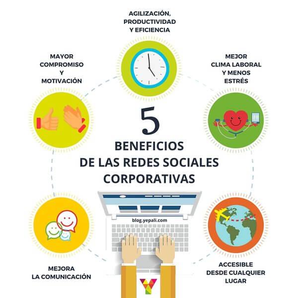 Ventajas redes sociales corporativas