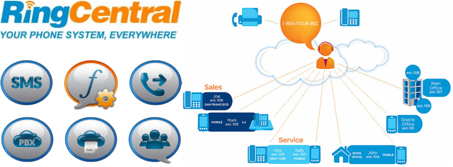 Omnicanal Ringcentral