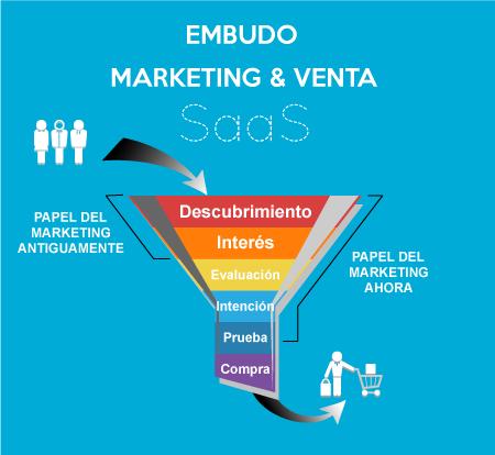 funnel-conversion-marketing-venta