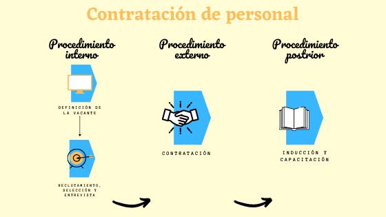 proceso-contratacion-personal