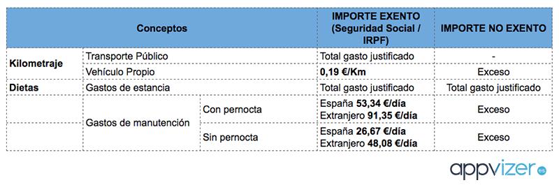 gastos-viajes