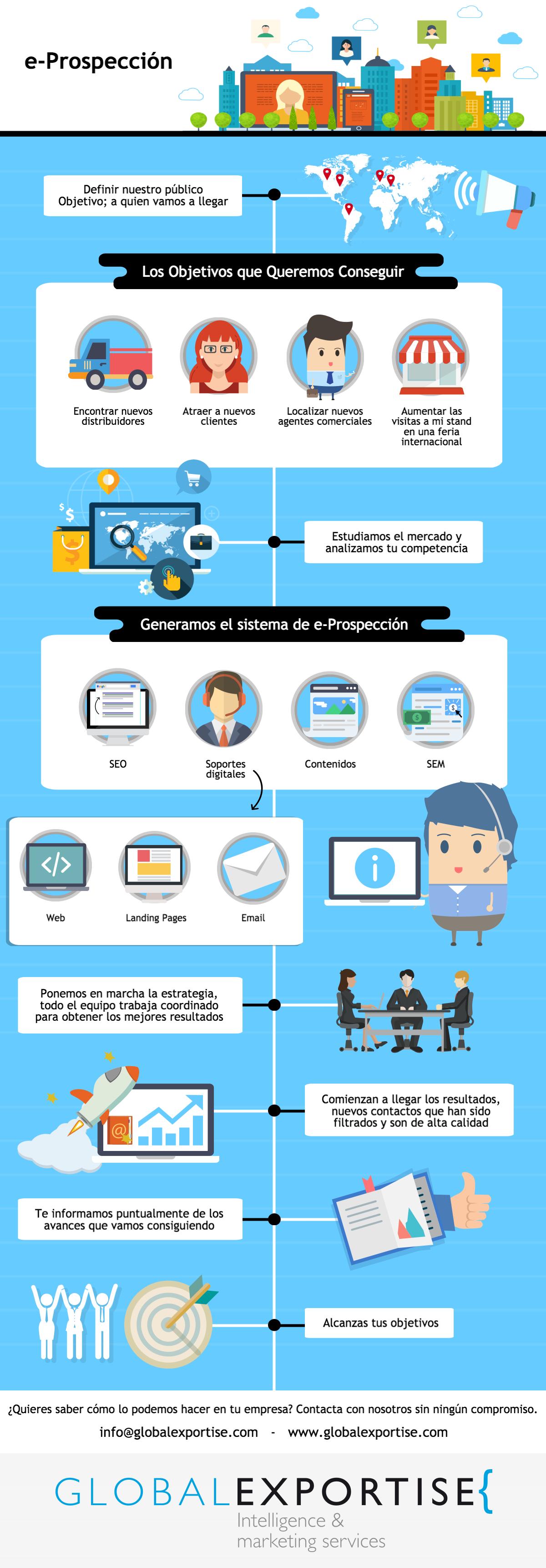infografia-tecnicas-de-prospeccion-comercial
