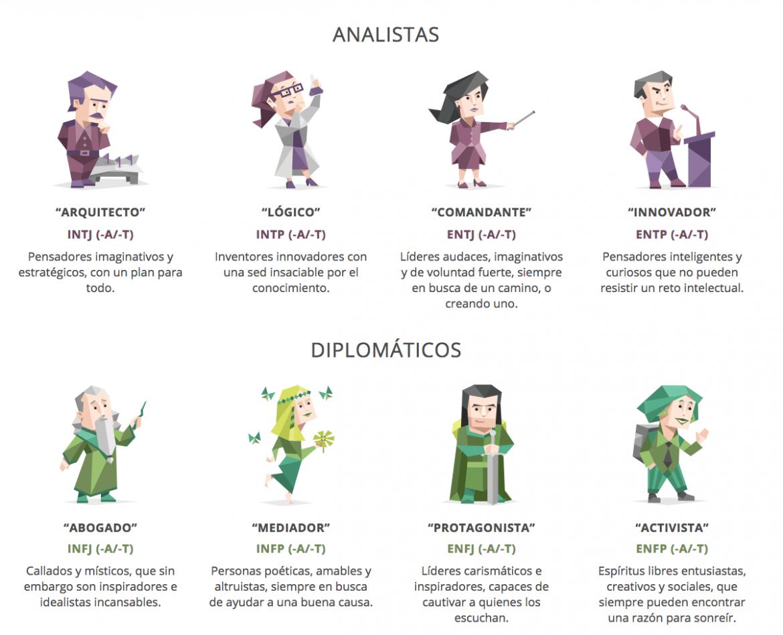 Test MBTI personalidades