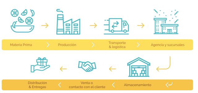 que-es-supply-chain