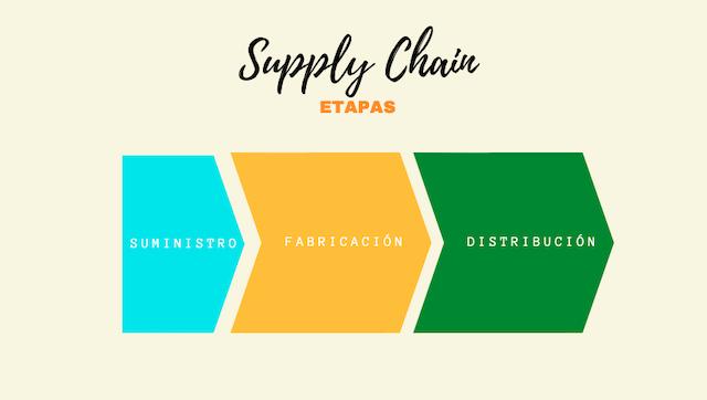 supply-chain-etapas