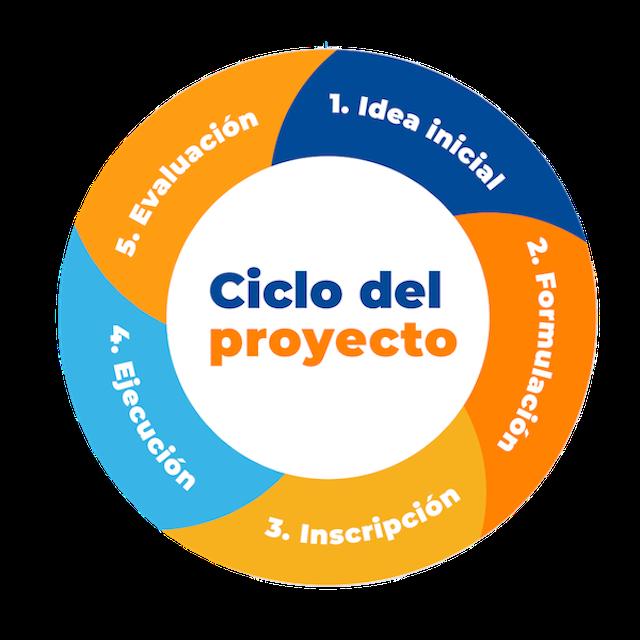 tipos de metodologia de proyectos