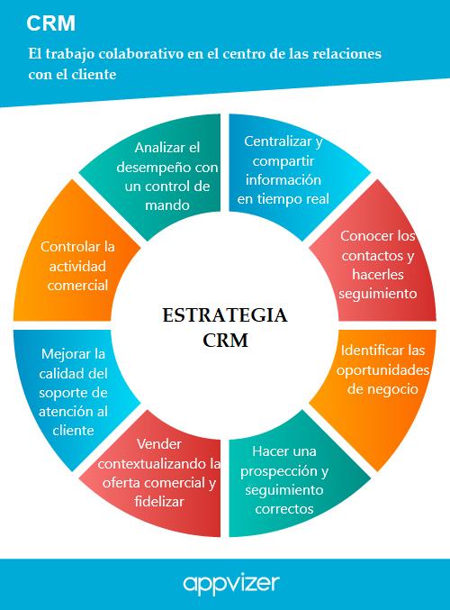 CRM-estrategia-ventajas