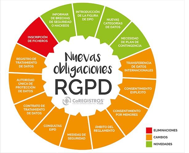 RGPD-obligaciones-empresa-datos