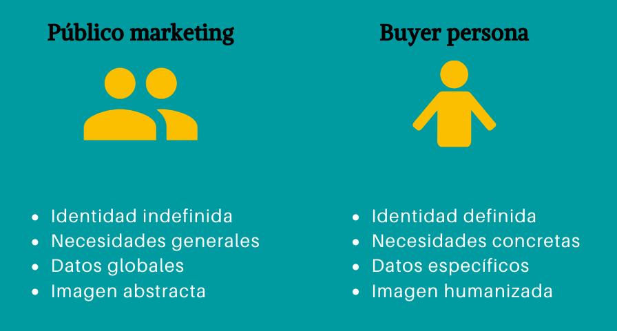 Diferencia-buyer-persona-publico-objetivo