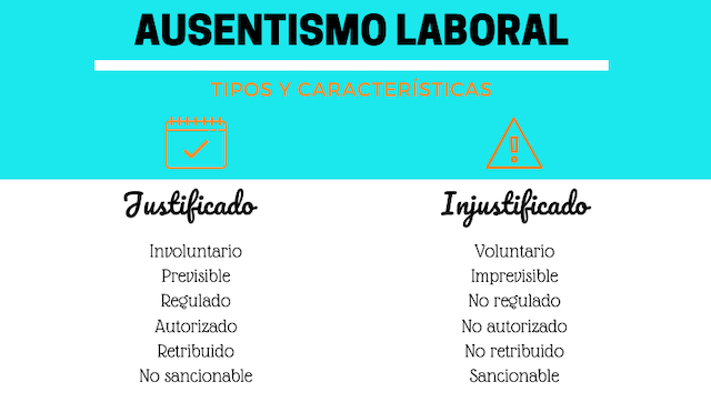 Tipos-absentismo-laboral