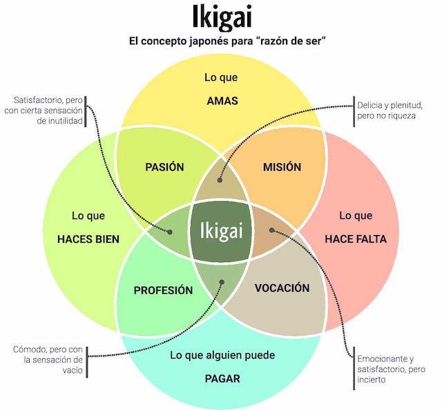 el-metodo-ikigai